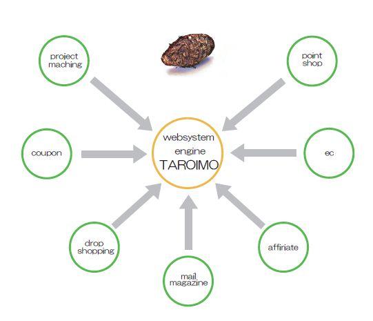 taroimo system2